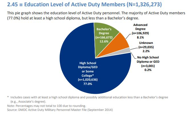 Pie graph of military member educational attainment