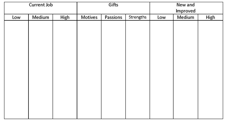 meaningful work chart