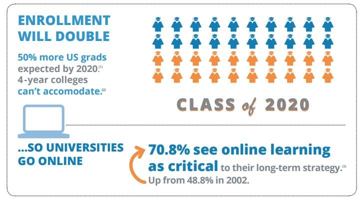 infographic enrollment double